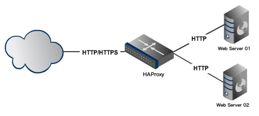 How to load balance sites with HAProxy when using SSL